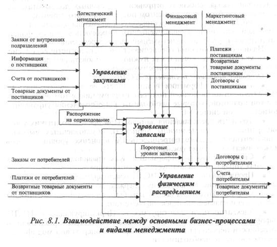 Должностная Инструкция Начальника Складской Логистики